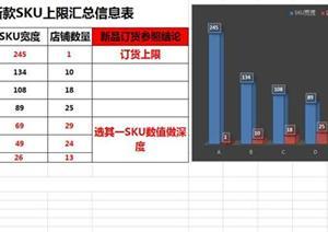 2015波司登SKU陈列量测算表
