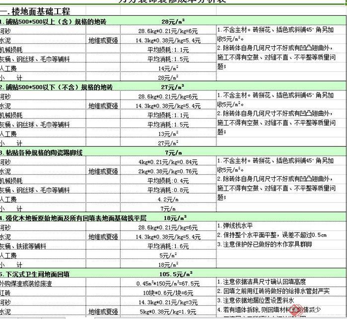 室内装饰工程预算表(样本)(1)