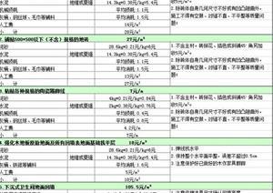 室内装饰工程预算表(样本)