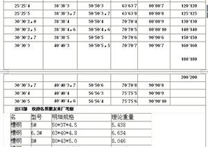 室内装饰常用材料规格(word文档)